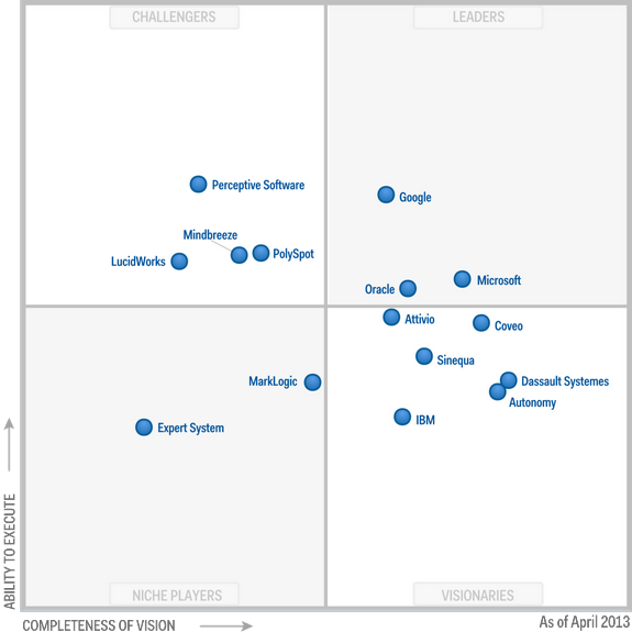 GSA Magic Quadrant - Enterprise Search 2013
